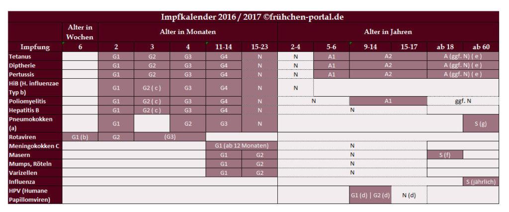 Impfungen bei Frühchen aktueller impfkalender 2016/2017